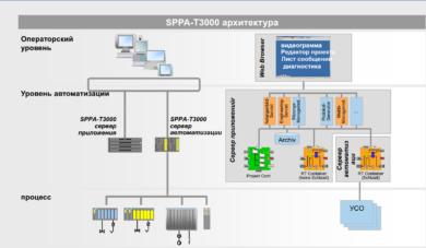 SPPA-T3000_SystemArchitektur_15